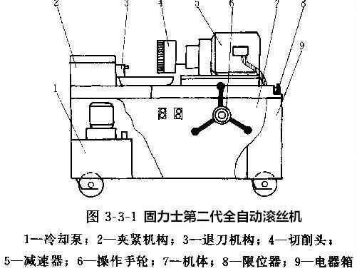 钢筋直螺纹滚丝机